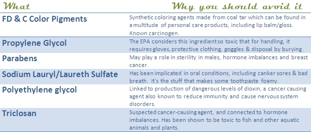 The Fine Print: Ingredients to Avoid in Oral Care Products